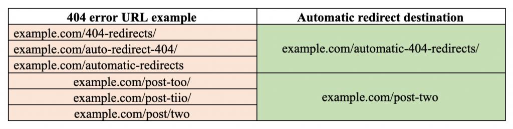 Redirect URL Examples